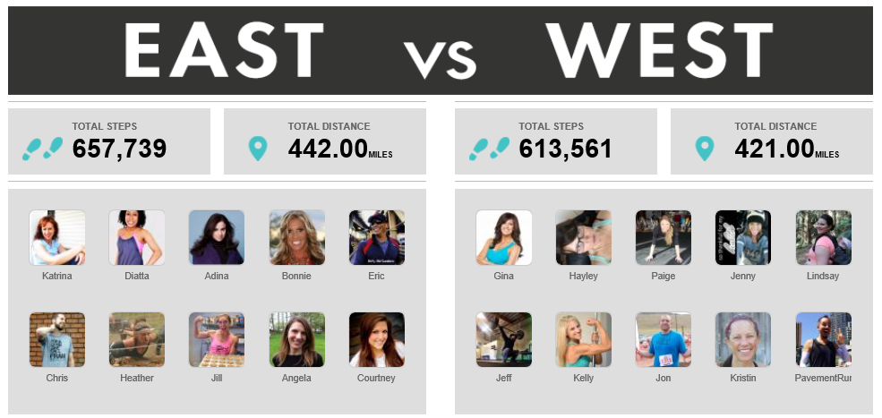 East vs West Fitbit