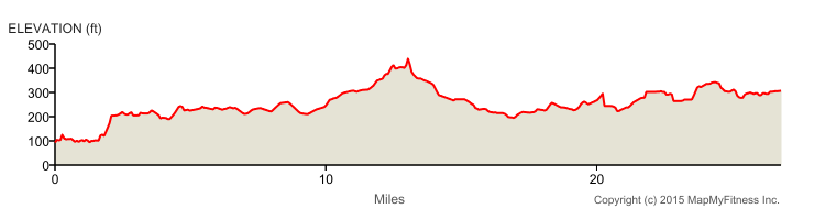 AAM elevation profile