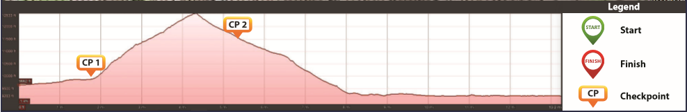 Stage 2 Elevation TransRockies Run