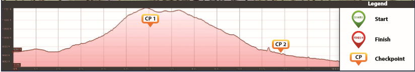 Stage 4 Elevation profile