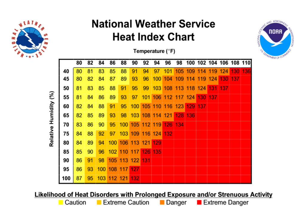 National Weather Service Heat Index Chart