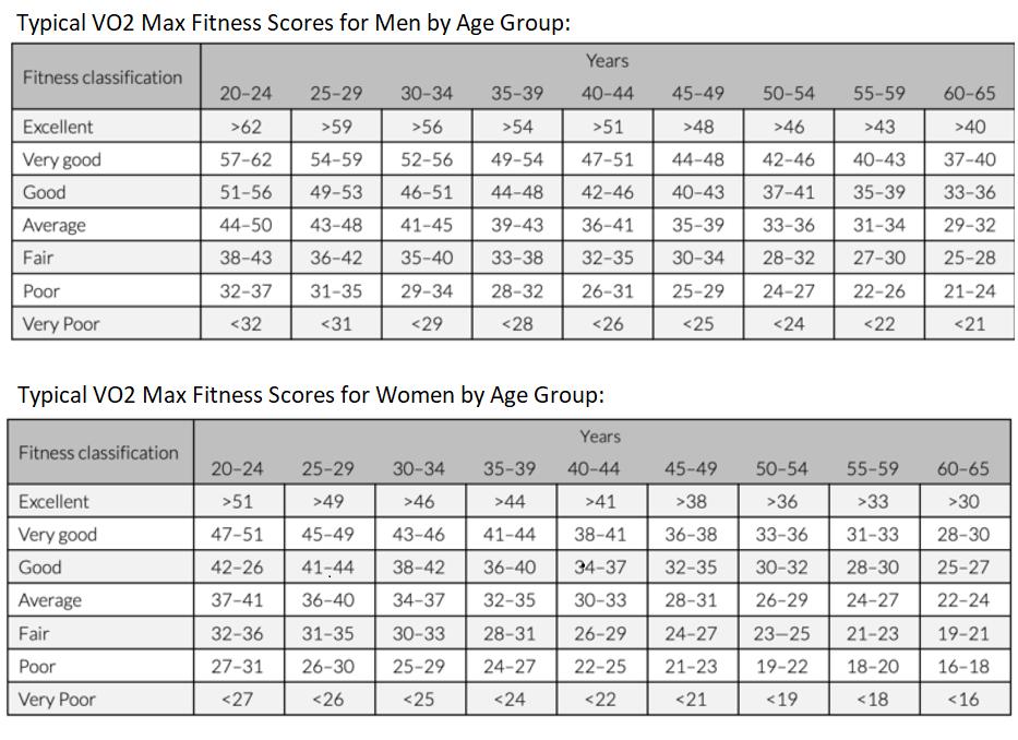 VO2 max fitness scores chart
